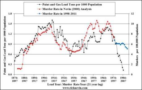 Lead & Crime Trend