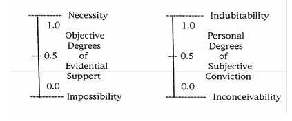 Levels of Possibility and Plausibility