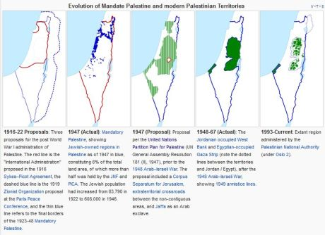 Evolution of Mandate Palestine