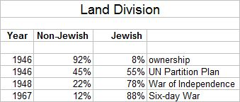 Land Division