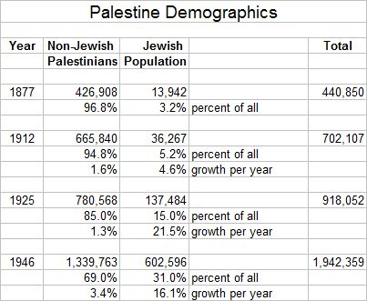 Palestine Demographics