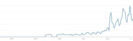 "Google Analytics - ""Rape Culture"" US Trends Online"