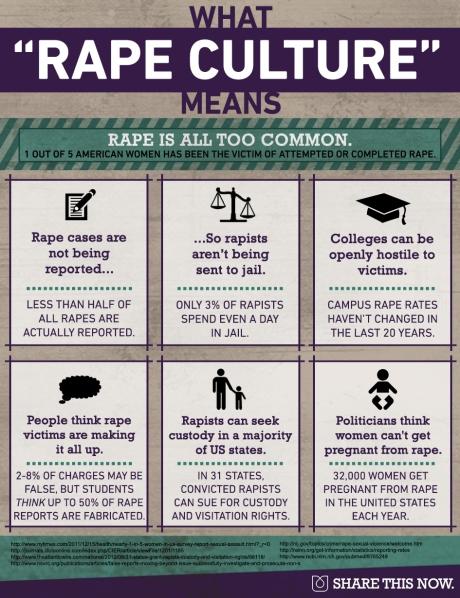 Rape Culture 3