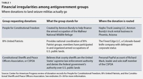 ExtremismPublicLands-table1